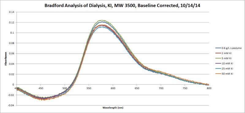 File:Bradford Lysozyme KI 10 14 MGPR.png
