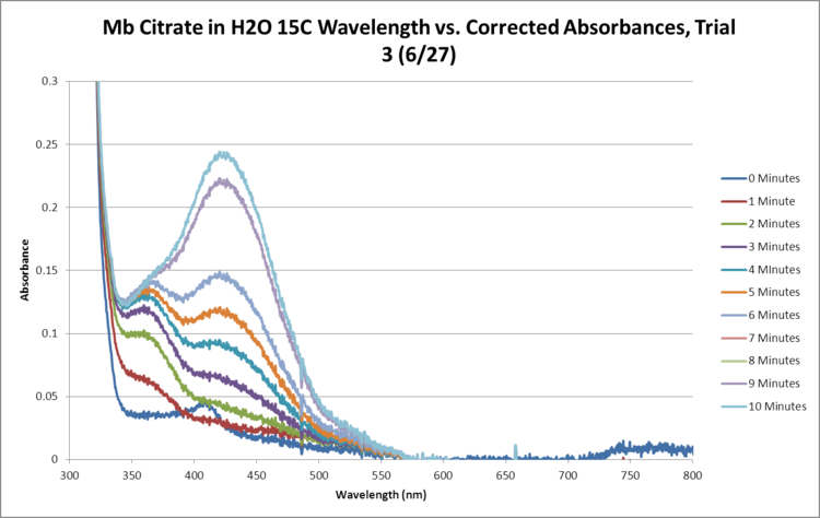 Mb Citrate OPD H2O2 H2O 15C SEQUENTIAL GRAPH Trial3.png