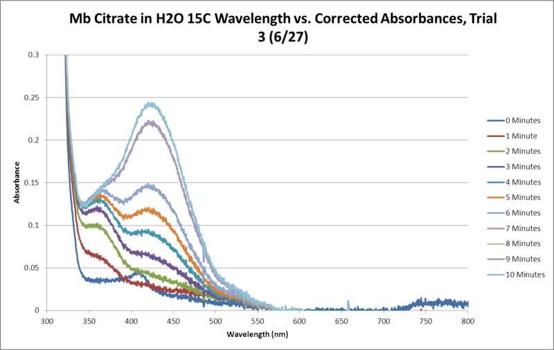 File:Mb Citrate OPD H2O2 H2O 15C SEQUENTIAL GRAPH Trial3.png