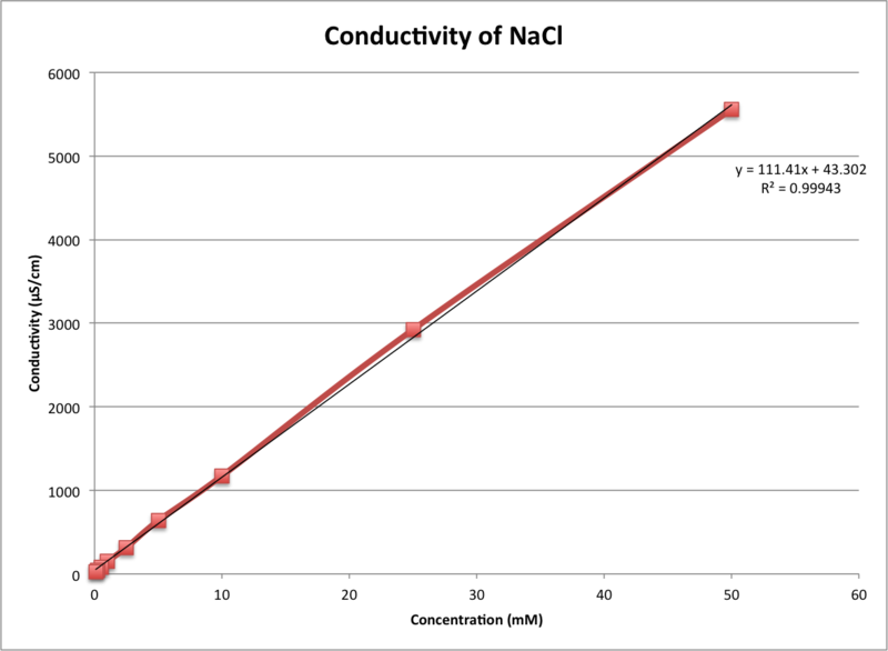 Image:NaCl Conductivity 17 Sept.png