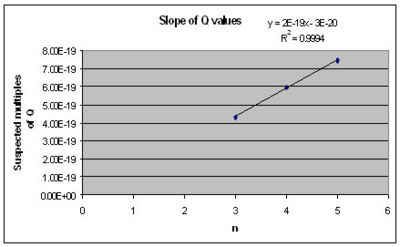 This shows the suspected multiples plotted against the actual Q values. Excel rounds data off, but the slope of the linear fit has a standard error of about 5.3%