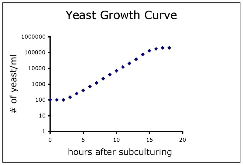 File:Be109yeastgrowthcurve.jpg