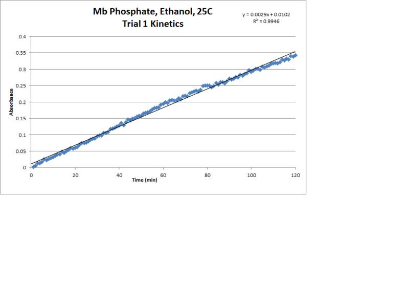 File:Mb Phosphate OPD H2O2 EtOH 25C Trial1 Kinetics LinReg Chart.png