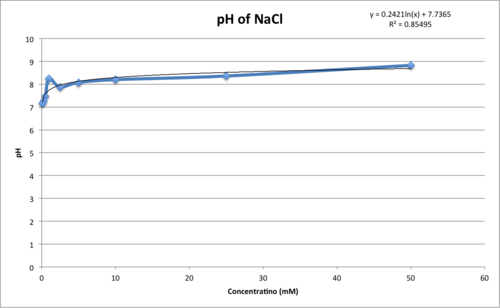 NaCl pH 17 Sept.png