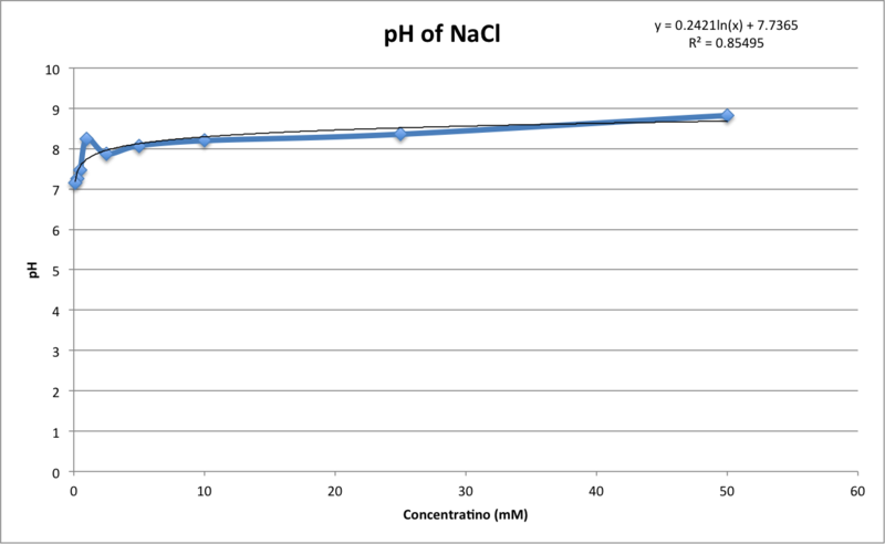 Image:NaCl pH 17 Sept.png