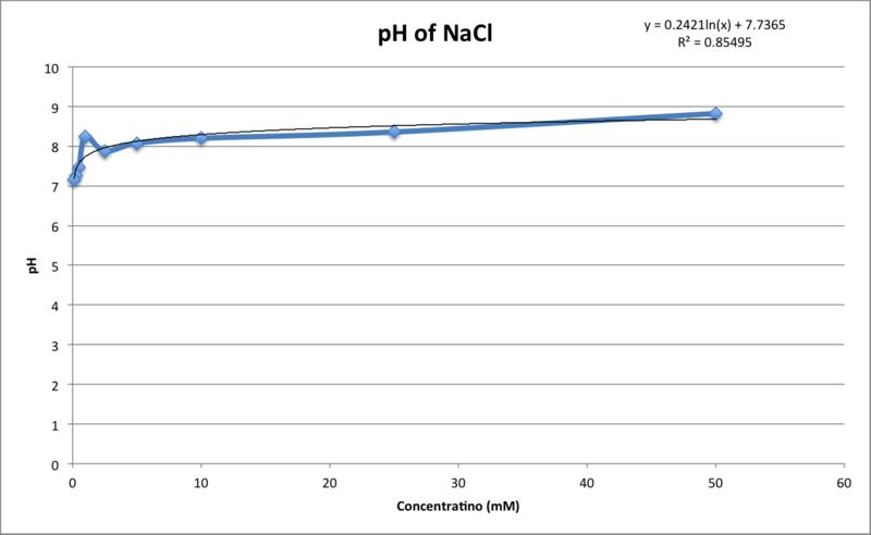 File:NaCl pH 17 Sept.png