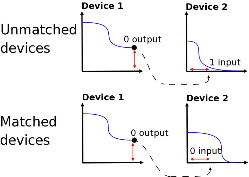 File:Signalmatching.jpg