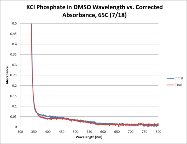 File:KCl Phosphate OPD H2O2 DMSO 65C WORKUP GRAPH.png