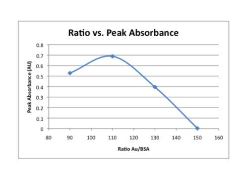 relationship of product formation and absorbance