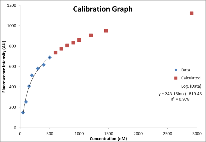 File:Fluor data DNA ThT compliation calibration.png