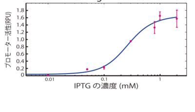 IPTG濃度が高くなるほどプロモーターからの遺伝子発現の誘導も高くなります。