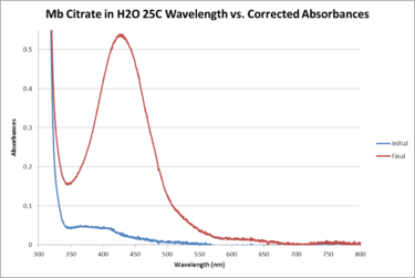 Mb Citrate H2O 25C WORKUP GRAPH.png