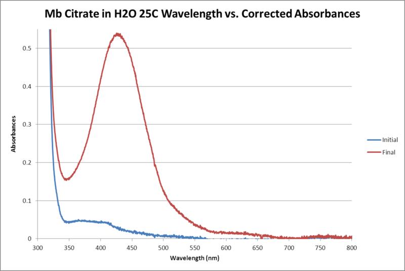 File:Mb Citrate H2O 25C WORKUP GRAPH.png