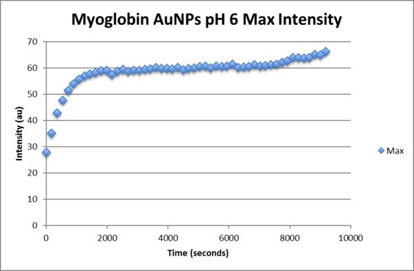 Myoglobin aunp pH6 max intensity.png
