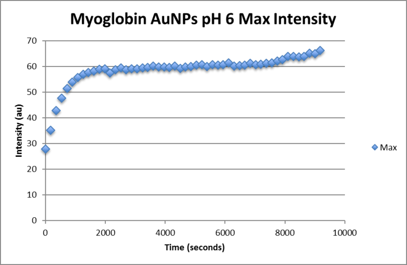 Image:Myoglobin aunp pH6 max intensity.png