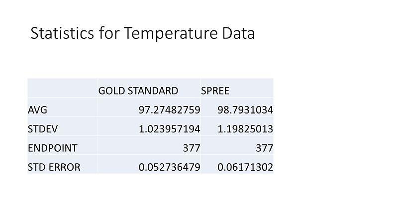 File:Temp Statistics.jpg