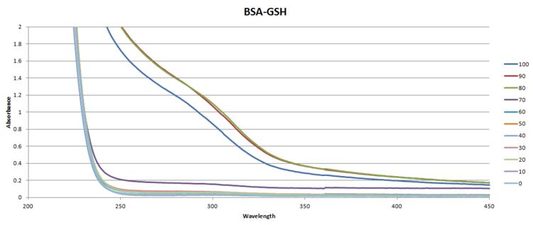 02.12.UV-Vis.BSA-GSH.png