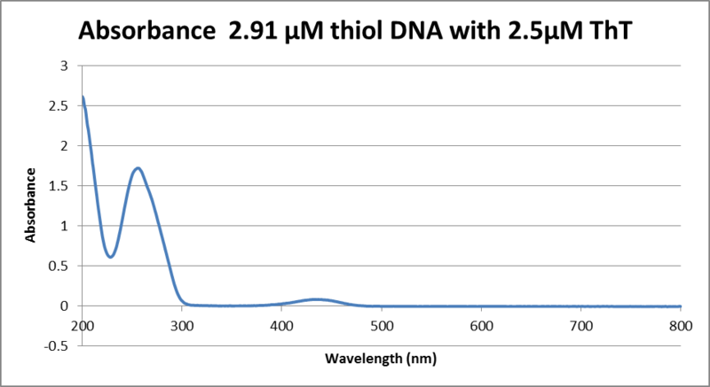 Image:4.23.13 absorbance DNA and Tht.png