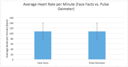 Graph of Heart Rate from our device compared to a Pulse Oximeter