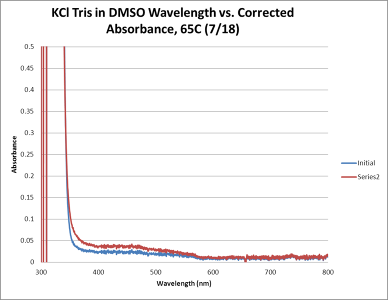 Image:KCl Tris OPD H2O2 DMSO 65C WORKUP GRAPH.png