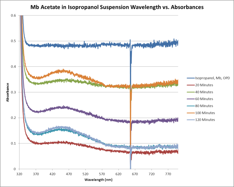 Mb Acetate OPD H2O2 Isopropanol WORKUP GRAPH.png