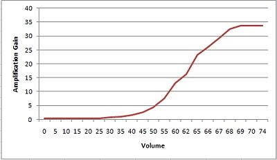 Sony STR DG500 amplification graph.jpg