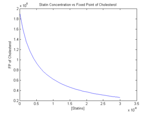 Figure 1. Statin vs. Steady State Concentration of Cholesterol