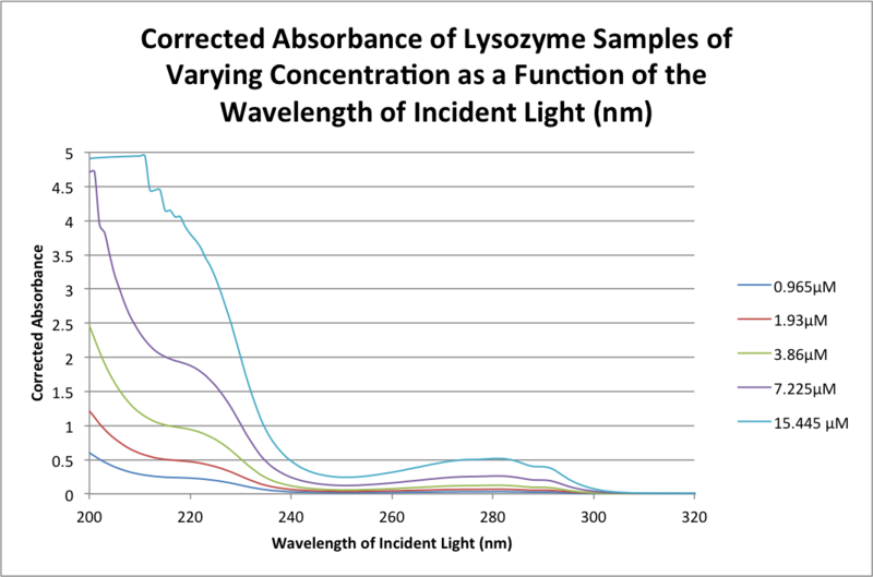 File:20151103 bonan corrected absorbance from 0909.png