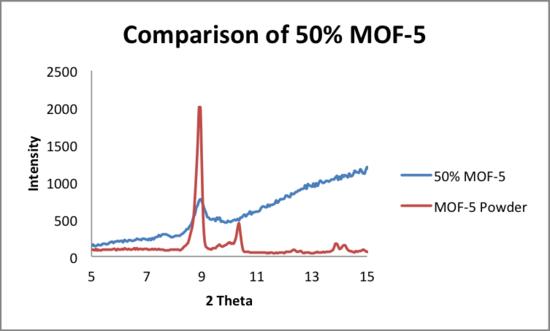 5 21 2014 comparison 1 MOF5 50.png