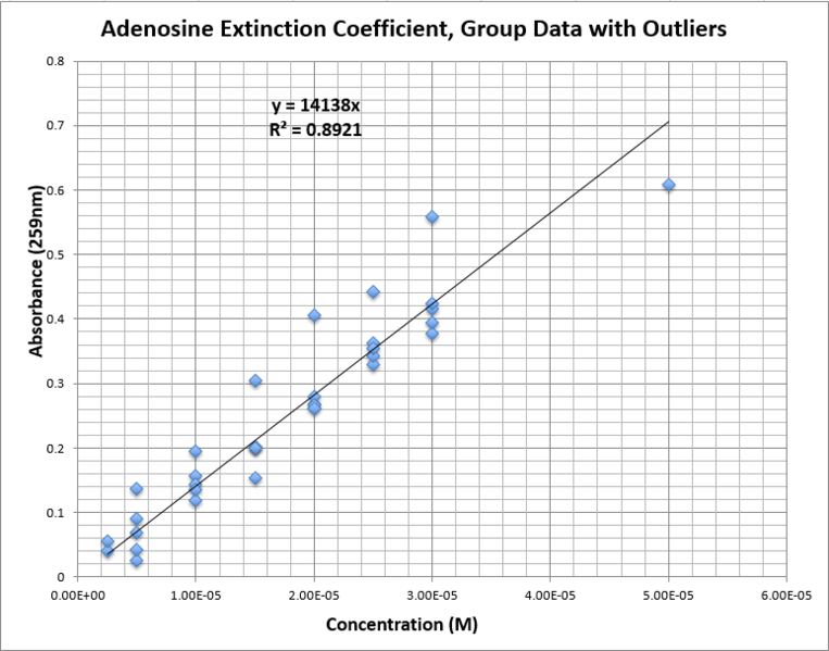 File:CHEM571 cmj 09.04.13 Calibration Adenosine Group Outliers.png