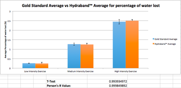 Graph of the averages of the Hydraband readings and the gold standard values during low, medium and high intensity excercise intervals.