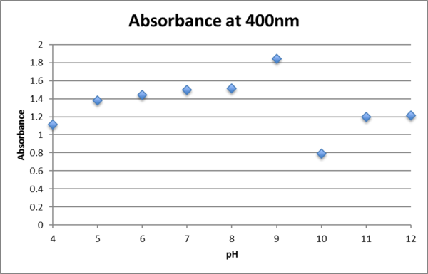 Absorbance at 400nm 0.75mM fructose.png