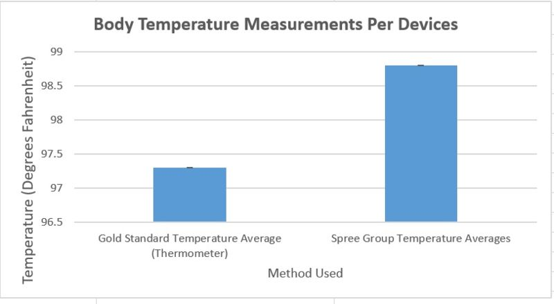 File:Body Temperature Graph BME 100.jpg