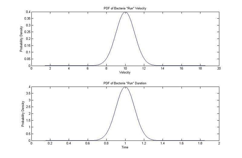 File:Gaussian Velocity Time.jpg