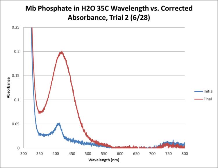 Mb Phosphate OPD H2O 35C Trial2 GRAPH.png