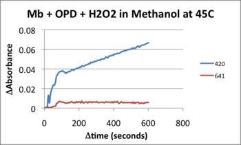 MRH20130402 45C Kinetics.png