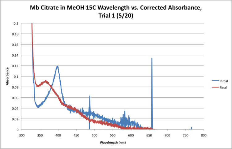Mb Citrate 15C WORKUP GRAPH CORRECTED.png