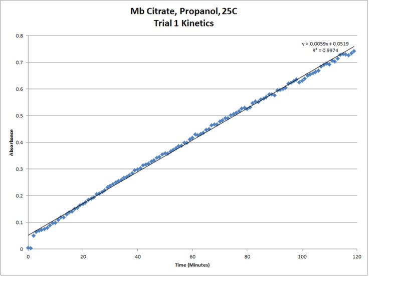 File:Mb Citrate OPD H2O2 Propanol 25C Trial1 Kinetics LinReg Chart.png