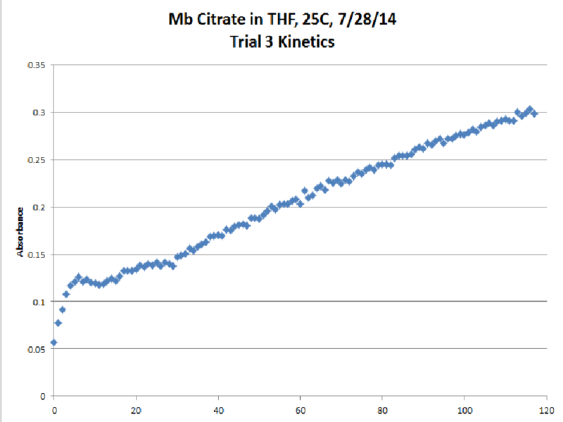 File:Mb Citrate OPD H2O2 THF 25C Trial3 Kinetics Chart.png