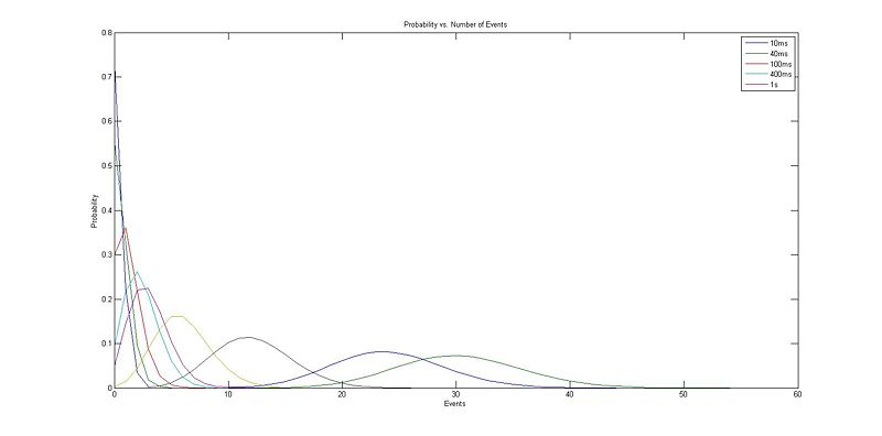 File:Probability vs Number of Events 1.jpg
