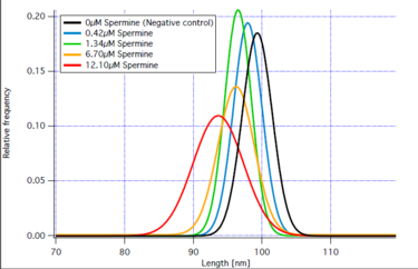 Fig. xxx b: Gaussian fits of length distributions of spermine concentration series