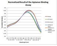 20.109-Normalized Result of the Aptamer Binding Assay.jpg