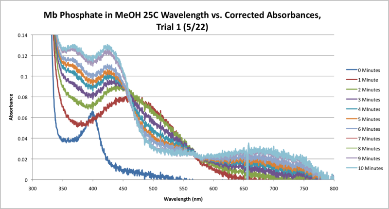 File:25C Mb Phosphate OPD H2O2 MeOH SEQUENTIAL WORKUP GRAPH CORRECTED.png