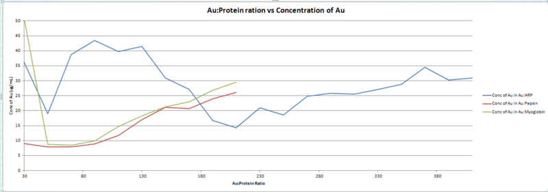 File:AA graph.png