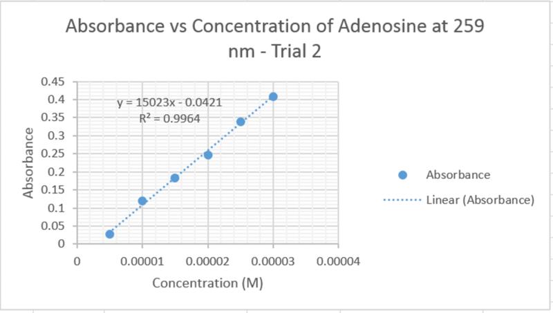 File:Adenosine-UVVis-259nm-2.jpg