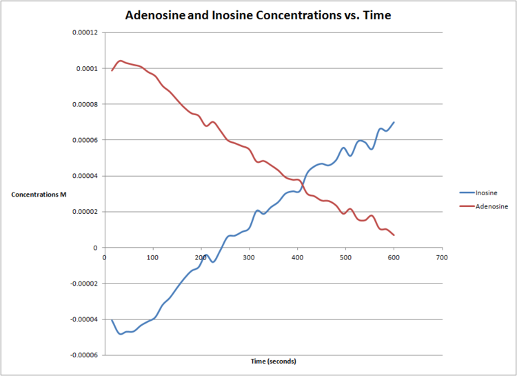 Adenosine Concentrations vs. Time.png