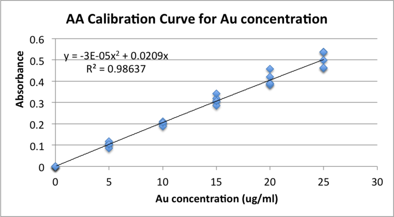 Image:Gold Calibration Curve Group DML 2013 09 10.png