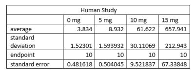 human study table