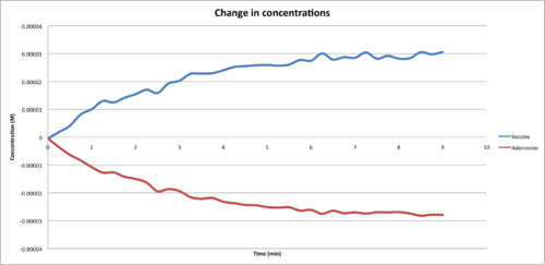 Change in concentration from Adenosine to Inosine for second time, Javier Vinals.png