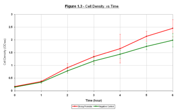 Fig.1.1:Growth of E.colicontaining the I20259 device and no plasmid (negative control) at 37oC - The growth is measured at OD600 for 6 hours